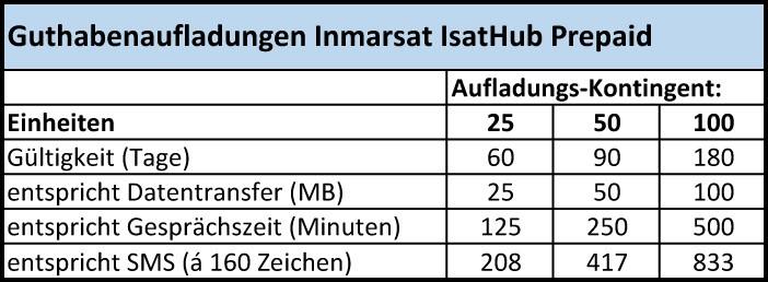 Inmarsat Isat Hub Prepaid Kontingente