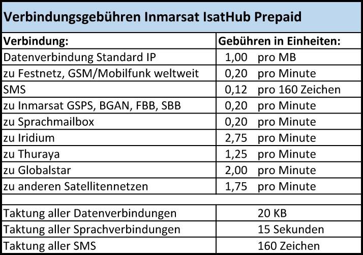 Inmarsat Isat Hub Prepaid Tarife