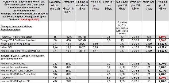 Vergleich Datentransfer in der Satellitenkommunikation Kosten & Geschwindigkeiten